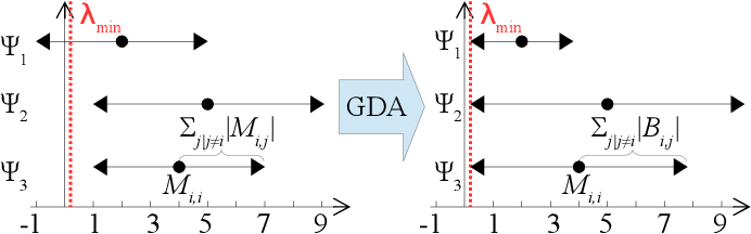 Figure 1 for Signed Graph Metric Learning via Gershgorin Disc Alignment