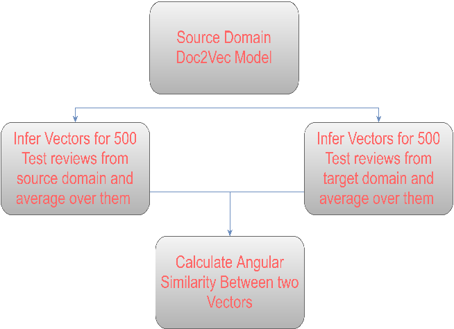 Figure 2 for Recommendation Chart of Domains for Cross-Domain Sentiment Analysis:Findings of A 20 Domain Study
