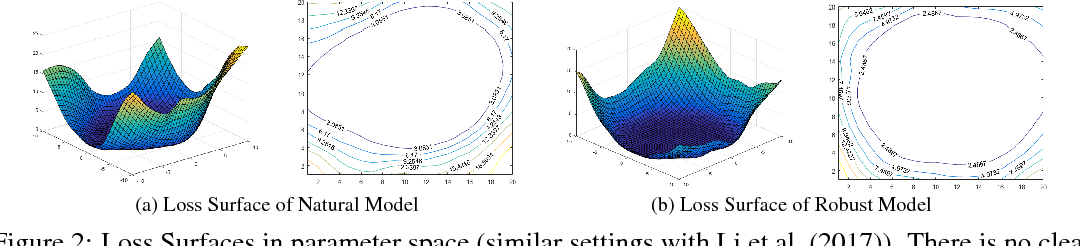 Figure 2 for Interpreting Adversarial Robustness: A View from Decision Surface in Input Space