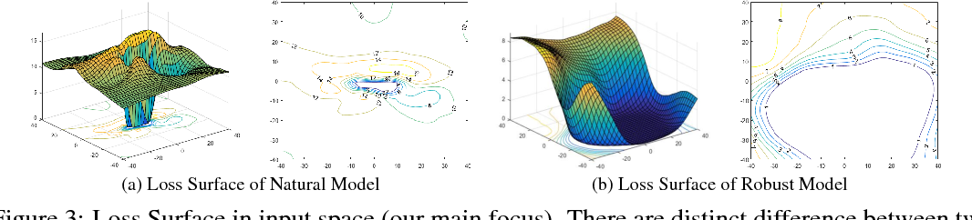 Figure 4 for Interpreting Adversarial Robustness: A View from Decision Surface in Input Space