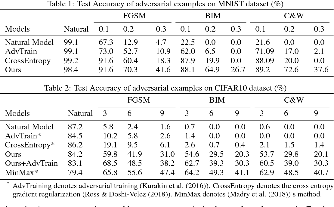 Figure 3 for Interpreting Adversarial Robustness: A View from Decision Surface in Input Space
