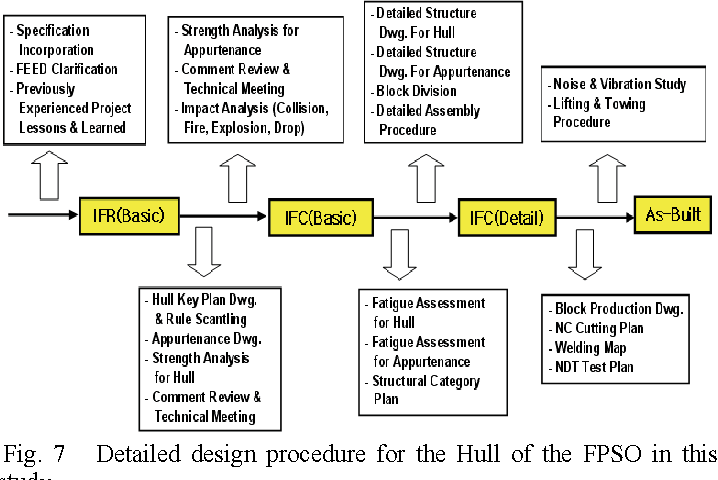 PDF] Detailed Design And Construction of the Hull of an FPSO