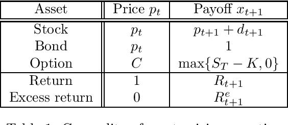 Figure 1 for Adversarial Estimation of Riesz Representers