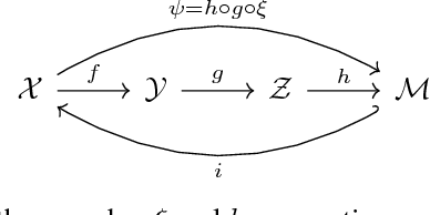 Figure 1 for Topological Constraints on Homeomorphic Auto-Encoding