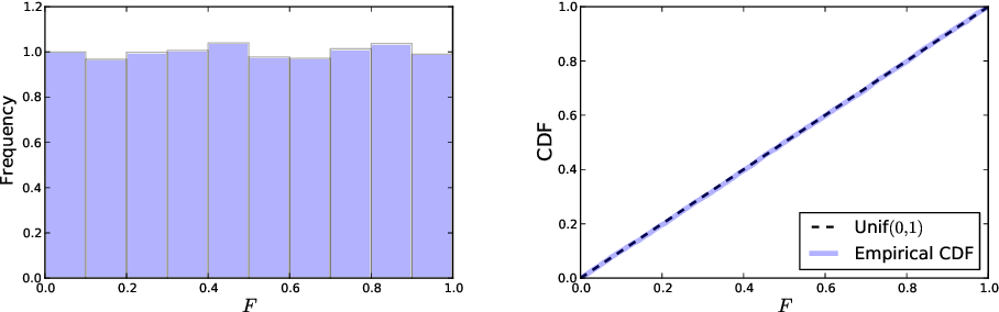 Figure 1 for Exact post-selection inference, with application to the lasso