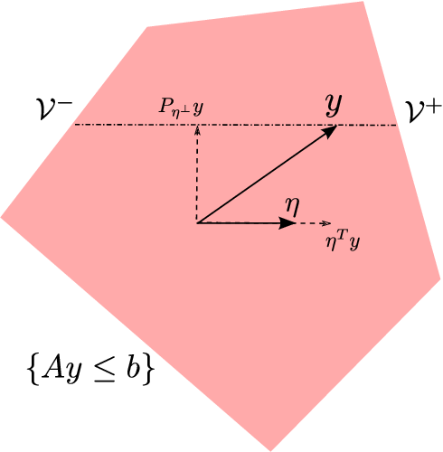 Figure 2 for Exact post-selection inference, with application to the lasso