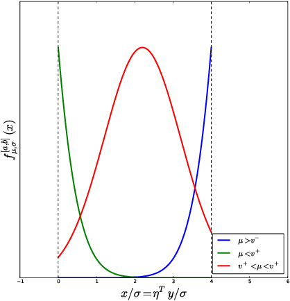 Figure 3 for Exact post-selection inference, with application to the lasso