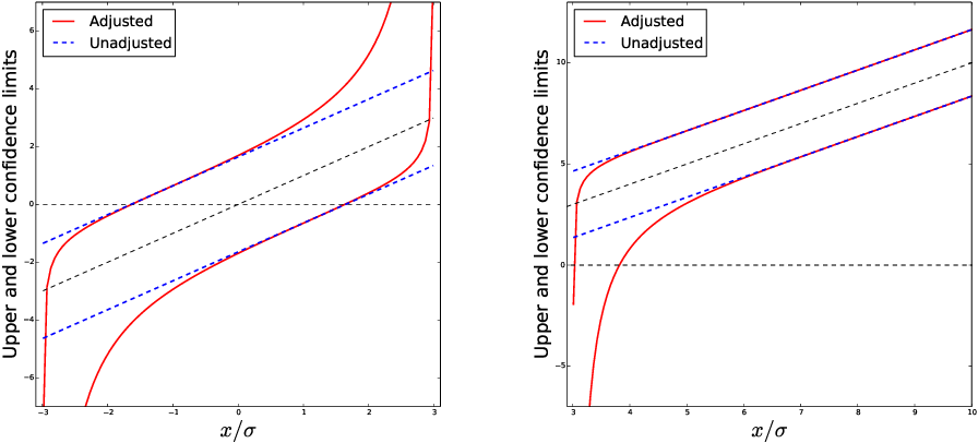 Figure 4 for Exact post-selection inference, with application to the lasso
