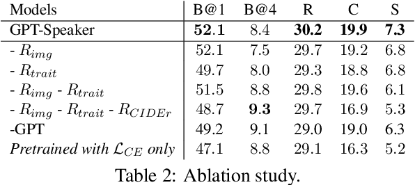 Figure 2 for Structural and Functional Decomposition for Personality Image Captioning in a Communication Game