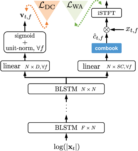 Figure 3 for Phasebook and Friends: Leveraging Discrete Representations for Source Separation