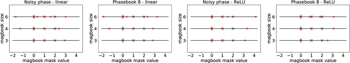 Figure 2 for Phasebook and Friends: Leveraging Discrete Representations for Source Separation