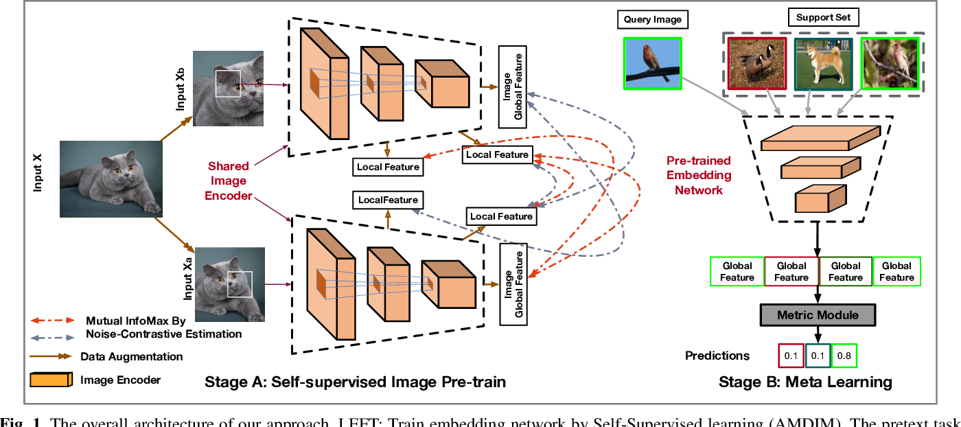 Figure 1 for Self-Supervised Learning For Few-Shot Image Classification