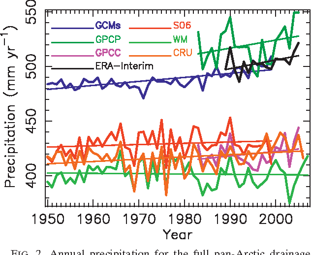 Figure 2 from Analysis of the Arctic System for Freshwater Cycle