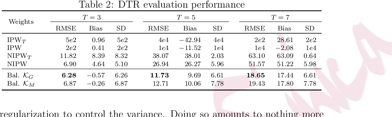 Figure 1 for Comment: Entropy Learning for Dynamic Treatment Regimes