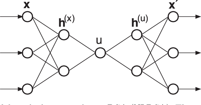 Figure 1 from Neuralnets for Multivariate And Time Series Analysis