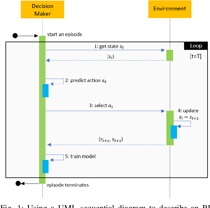Figure 1 for Review, Analyze, and Design a Comprehensive Deep Reinforcement Learning Framework