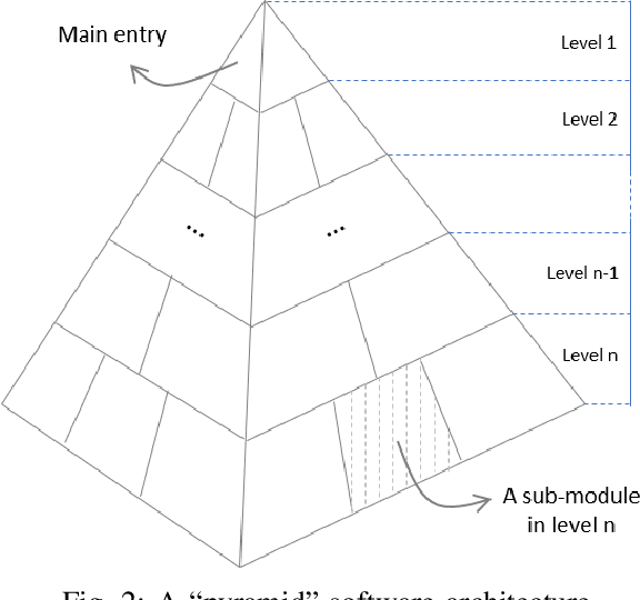 Figure 2 for Review, Analyze, and Design a Comprehensive Deep Reinforcement Learning Framework