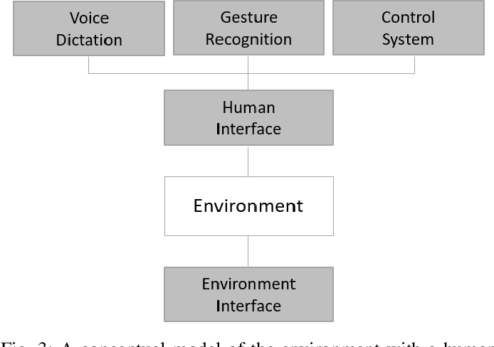Figure 3 for Review, Analyze, and Design a Comprehensive Deep Reinforcement Learning Framework