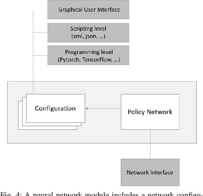 Figure 4 for Review, Analyze, and Design a Comprehensive Deep Reinforcement Learning Framework