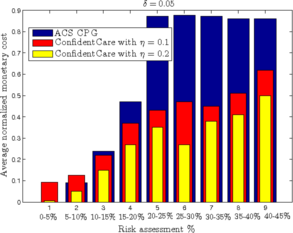 Figure 3 for ConfidentCare: A Clinical Decision Support System for Personalized Breast Cancer Screening