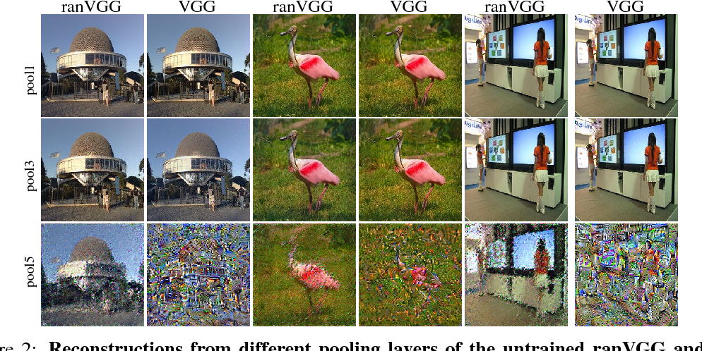Figure 2 for A Powerful Generative Model Using Random Weights for the Deep Image Representation