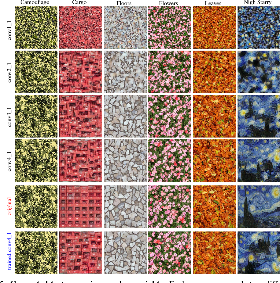 Figure 4 for A Powerful Generative Model Using Random Weights for the Deep Image Representation