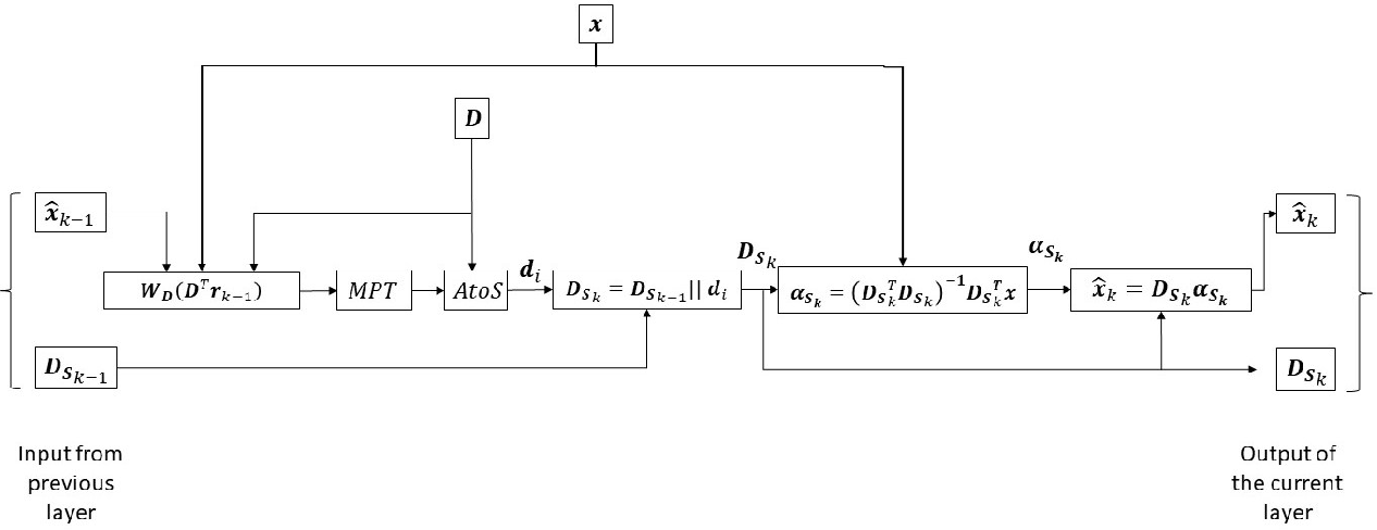 Figure 3 for Learned Greedy Method (LGM): A Novel Neural Architecture for Sparse Coding and Beyond