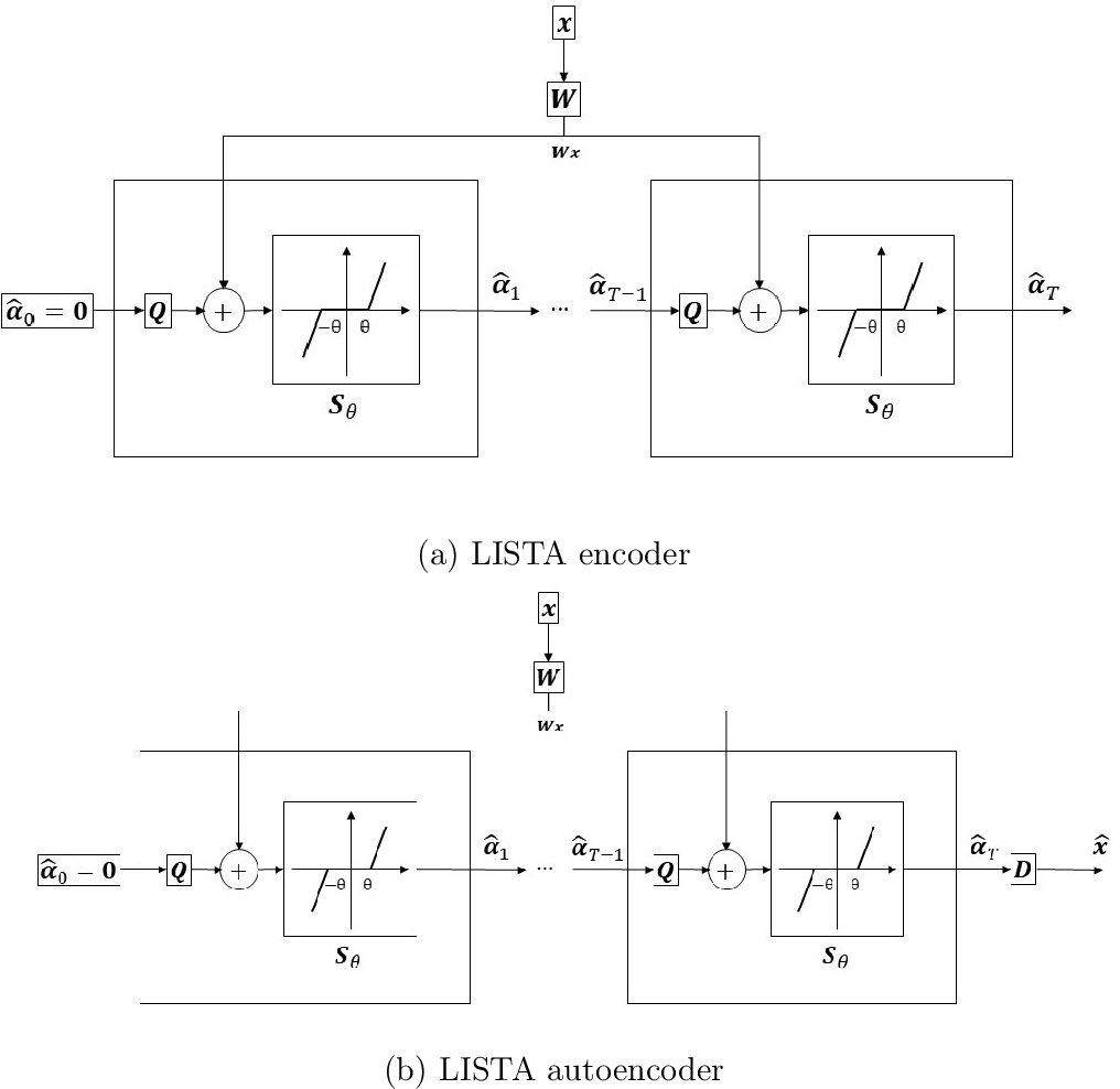Figure 1 for Learned Greedy Method (LGM): A Novel Neural Architecture for Sparse Coding and Beyond