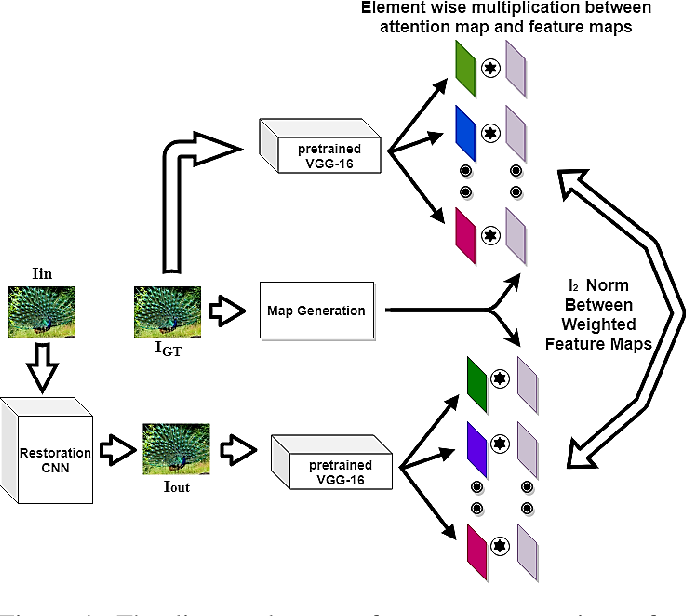 Figure 1 for A HVS-inspired Attention Map to Improve CNN-based Perceptual Losses for Image Restoration