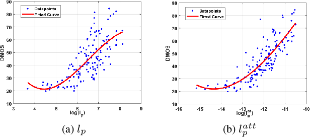 Figure 4 for A HVS-inspired Attention Map to Improve CNN-based Perceptual Losses for Image Restoration