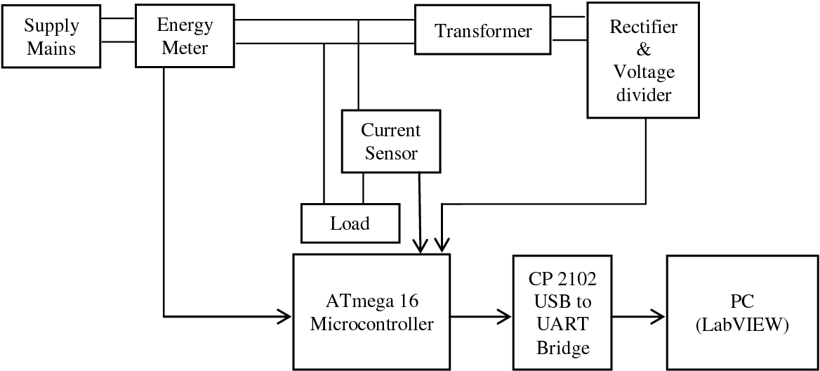 figure 1 from efficient power factor measurement system with labviewLabview Power Factor Example Block Diagram #6