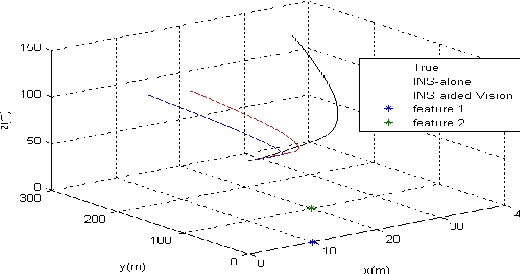 Figure 2 for A Unified Approach of Observability Analysis for Airborne SLAM