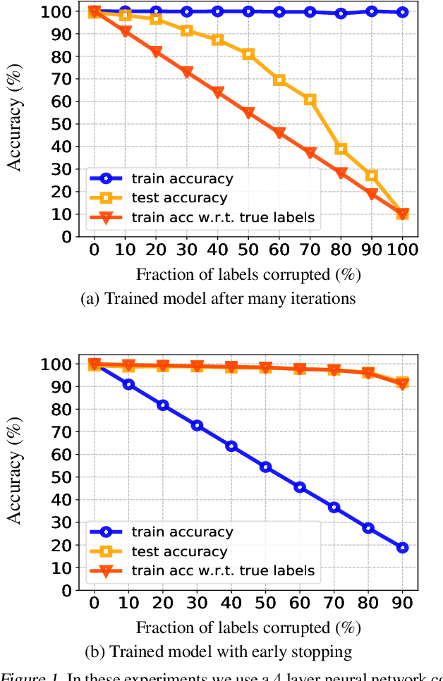 Figure 1 for Gradient Descent with Early Stopping is Provably Robust to Label Noise for Overparameterized Neural Networks