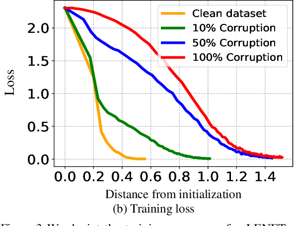 Figure 4 for Gradient Descent with Early Stopping is Provably Robust to Label Noise for Overparameterized Neural Networks