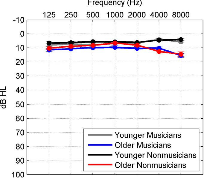 Figure 1 From Musical Experience Offsets Age Related Delays In