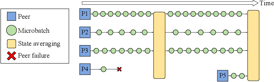 Figure 1 for Distributed Deep Learning in Open Collaborations