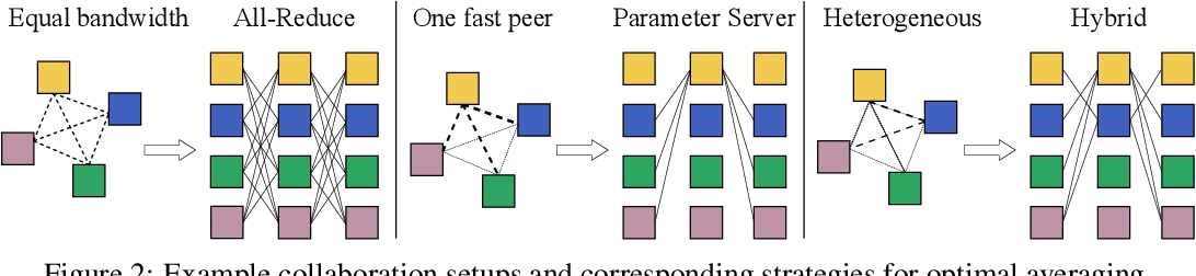 Figure 2 for Distributed Deep Learning in Open Collaborations