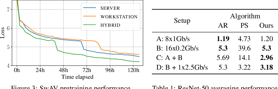 Figure 3 for Distributed Deep Learning in Open Collaborations