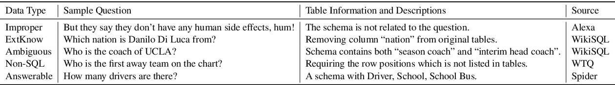 Figure 2 for Did You Ask a Good Question? A Cross-Domain Question Intention Classification Benchmark for Text-to-SQL