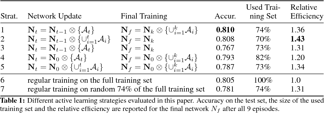 Figure 1 for Episode-Based Active Learning with Bayesian Neural Networks