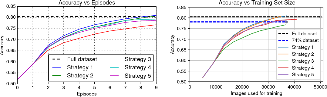 Figure 2 for Episode-Based Active Learning with Bayesian Neural Networks