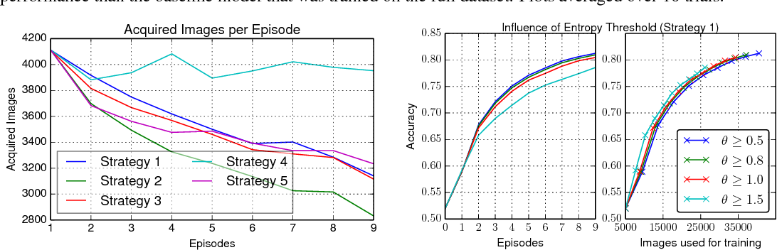 Figure 3 for Episode-Based Active Learning with Bayesian Neural Networks