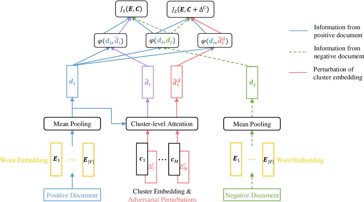 Figure 1 for Attentive Representation Learning with Adversarial Training for Short Text Clustering
