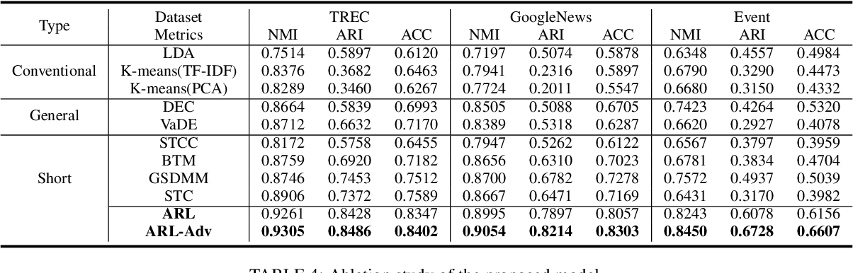 Figure 4 for Attentive Representation Learning with Adversarial Training for Short Text Clustering