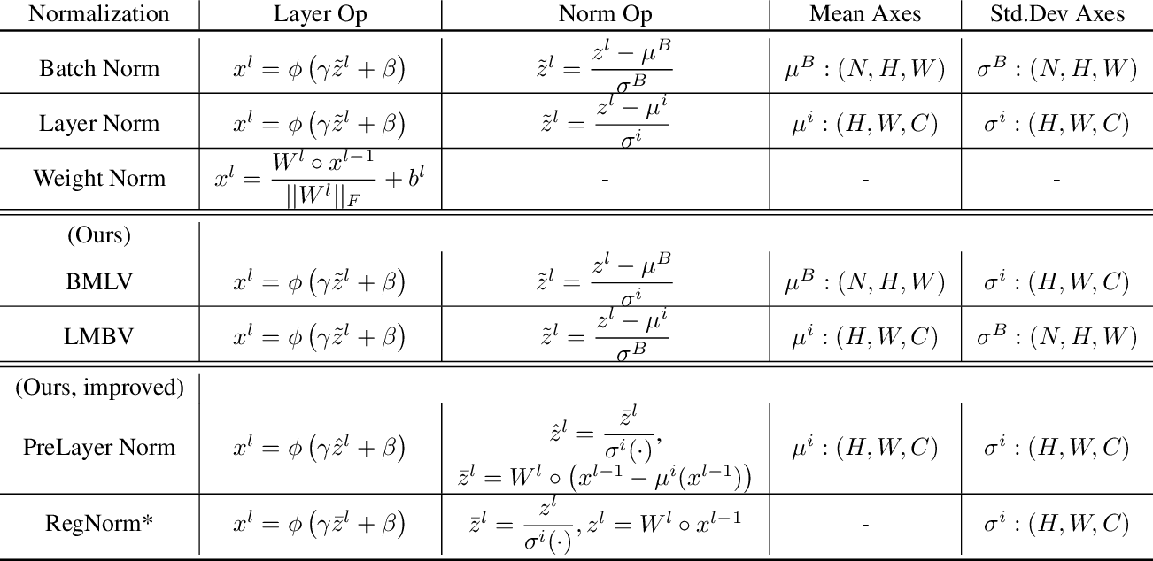 Figure 1 for Is Batch Norm unique? An empirical investigation and prescription to emulate the best properties of common normalizers without batch dependence