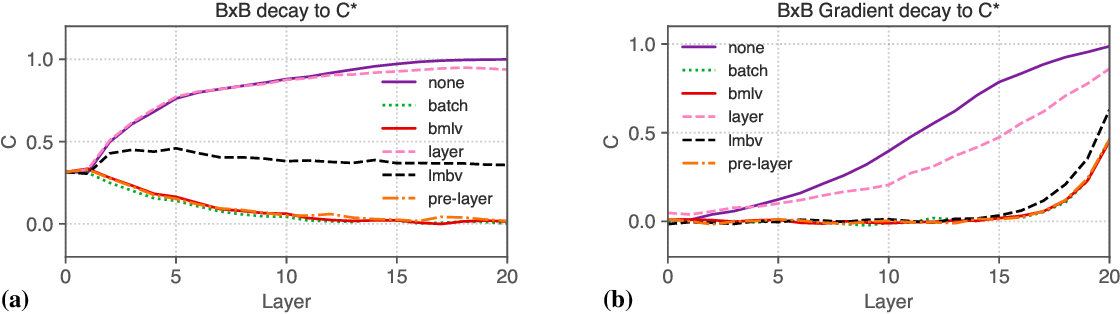 Figure 2 for Is Batch Norm unique? An empirical investigation and prescription to emulate the best properties of common normalizers without batch dependence