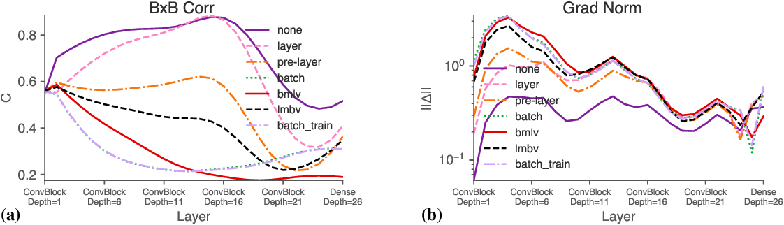 Figure 3 for Is Batch Norm unique? An empirical investigation and prescription to emulate the best properties of common normalizers without batch dependence