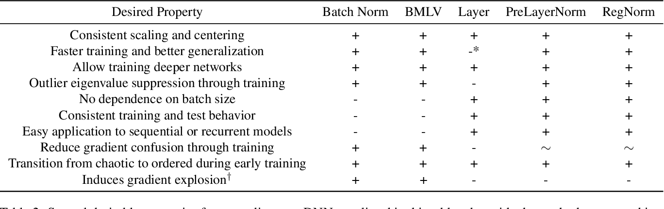 Figure 4 for Is Batch Norm unique? An empirical investigation and prescription to emulate the best properties of common normalizers without batch dependence