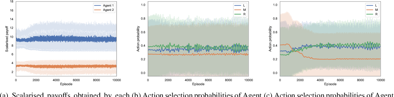 Figure 2 for A utility-based analysis of equilibria in multi-objective normal form games