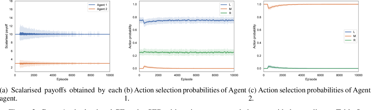 Figure 3 for A utility-based analysis of equilibria in multi-objective normal form games